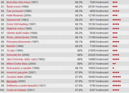 image of 100 nejlepších csfd filmů