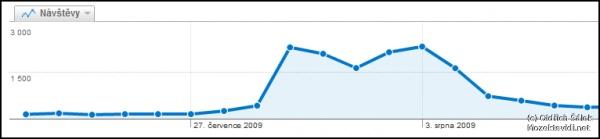image of Internetový biz je velice nestabilní